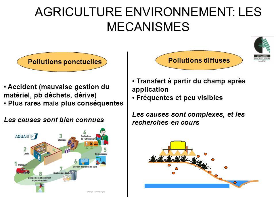AGRICULTURE ENVIRONNEMENT: LES MECANISMES Pollutions ponctuelles Accident (mauvaise gestion du matériel, pb déchets, dérive) Plus rares mais plus cons