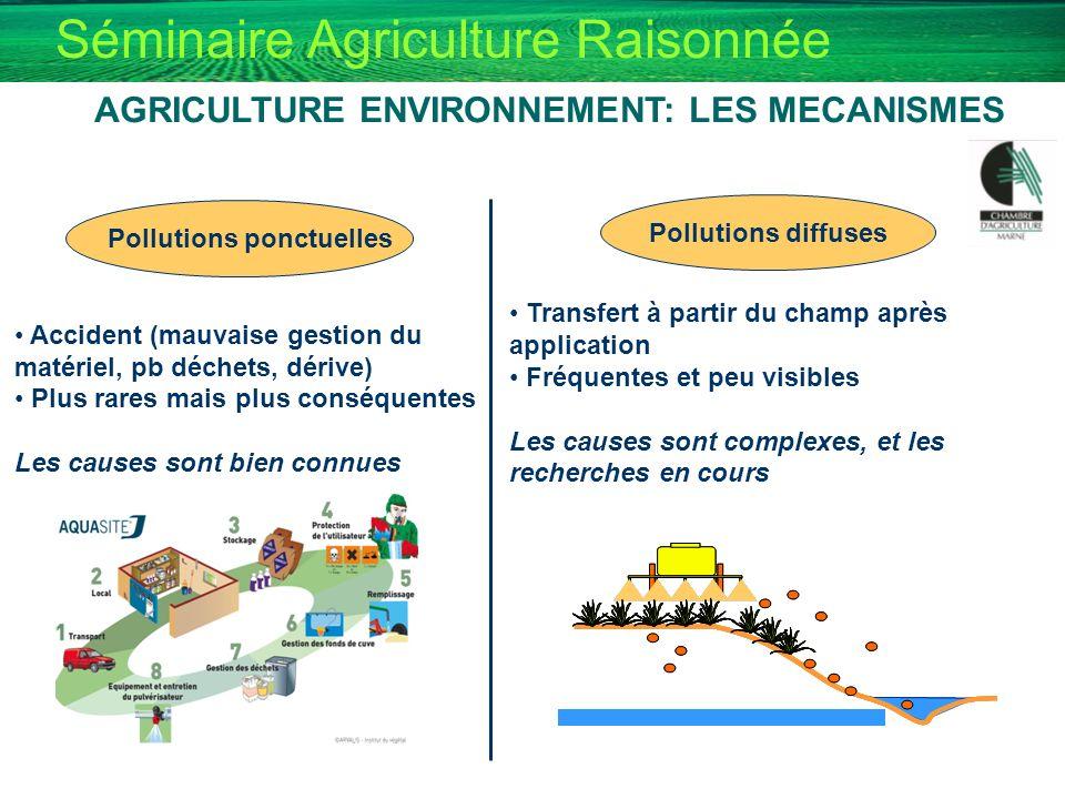 Séminaire Agriculture Raisonnée AGRICULTURE ENVIRONNEMENT: LES MECANISMES Pollutions ponctuelles Accident (mauvaise gestion du matériel, pb déchets, d