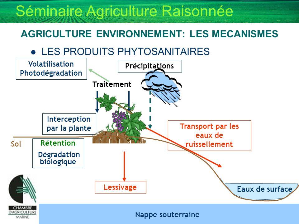 Séminaire Agriculture Raisonnée AGRICULTURE ENVIRONNEMENT: LES MECANISMES LES PRODUITS PHYTOSANITAIRES Traitement Volatilisation Photodégradation Inte