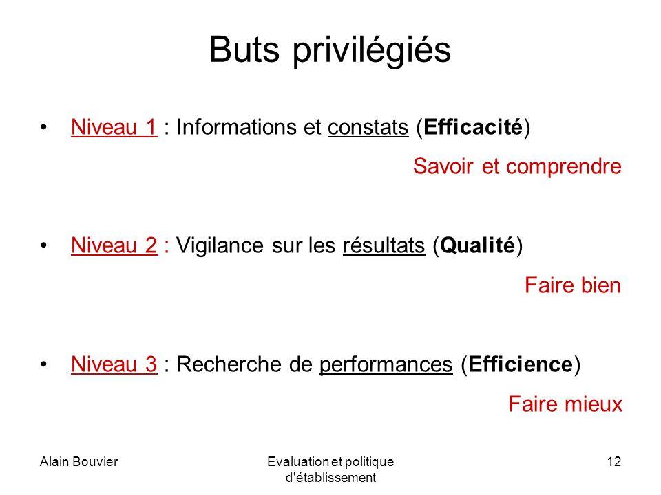 Alain BouvierEvaluation et politique d établissement 12 Buts privilégiés Niveau 1 : Informations et constats (Efficacité) Savoir et comprendre Niveau 2 : Vigilance sur les résultats (Qualité) Faire bien Niveau 3 : Recherche de performances (Efficience) Faire mieux