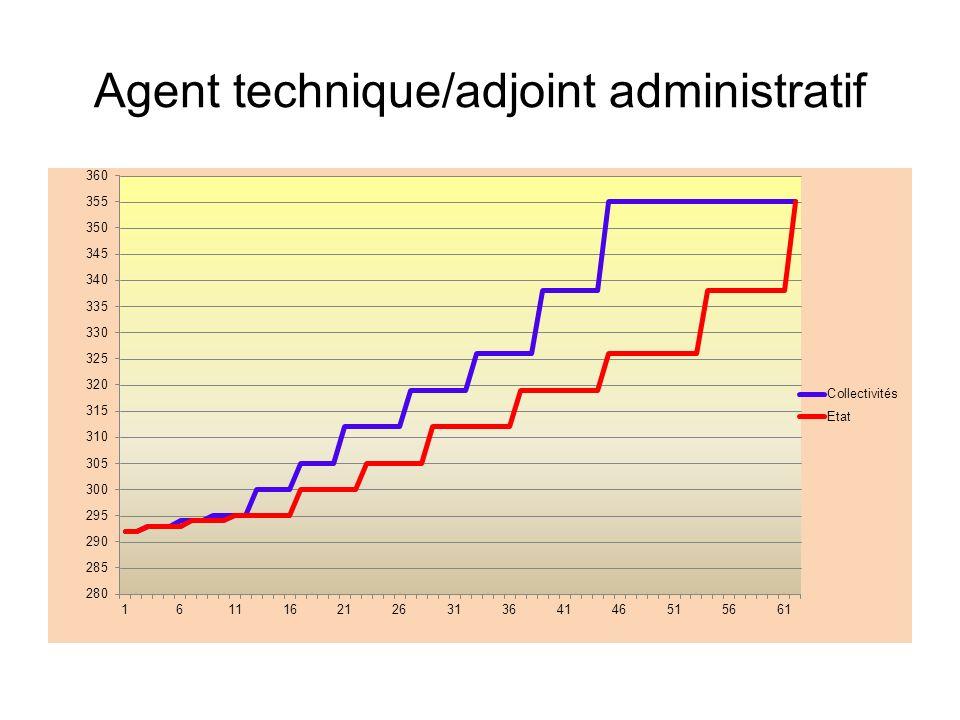 Agent technique/adjoint administratif