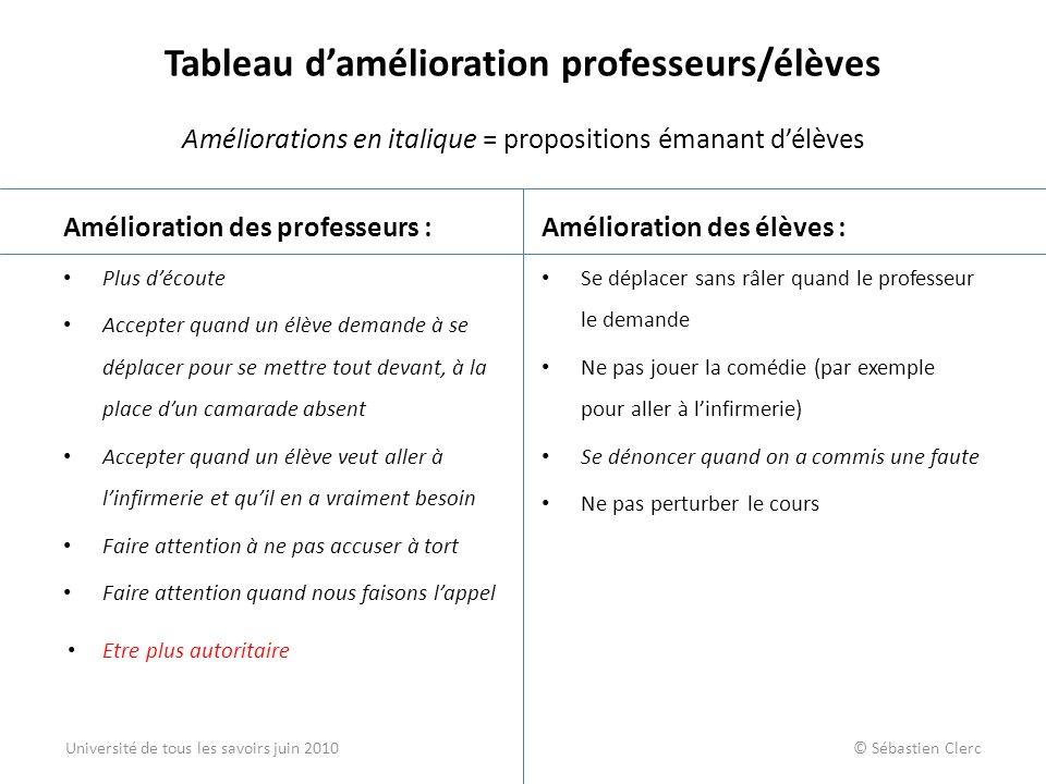Tableau damélioration professeurs/élèves Améliorations en italique = propositions émanant délèves Amélioration des professeurs : Plus découte Accepter