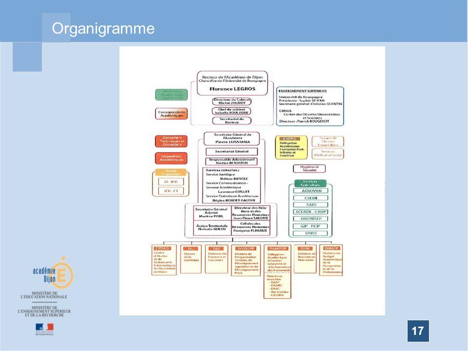 17 Organigramme