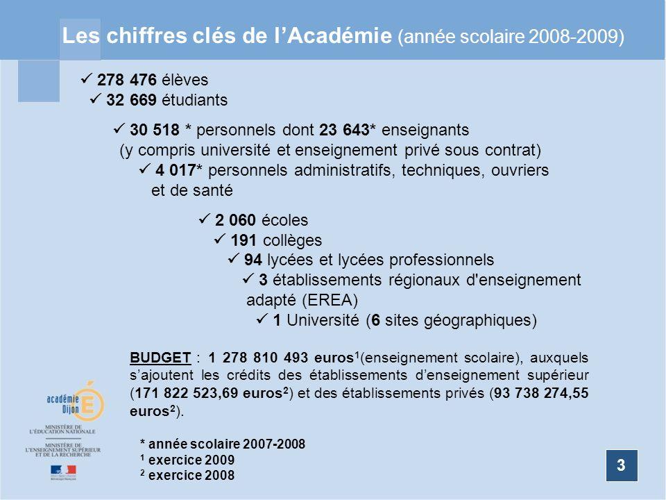 3 Les chiffres clés de lAcadémie (année scolaire 2008-2009) 3 278 476 élèves 32 669 étudiants 30 518 * personnels dont 23 643* enseignants (y compris