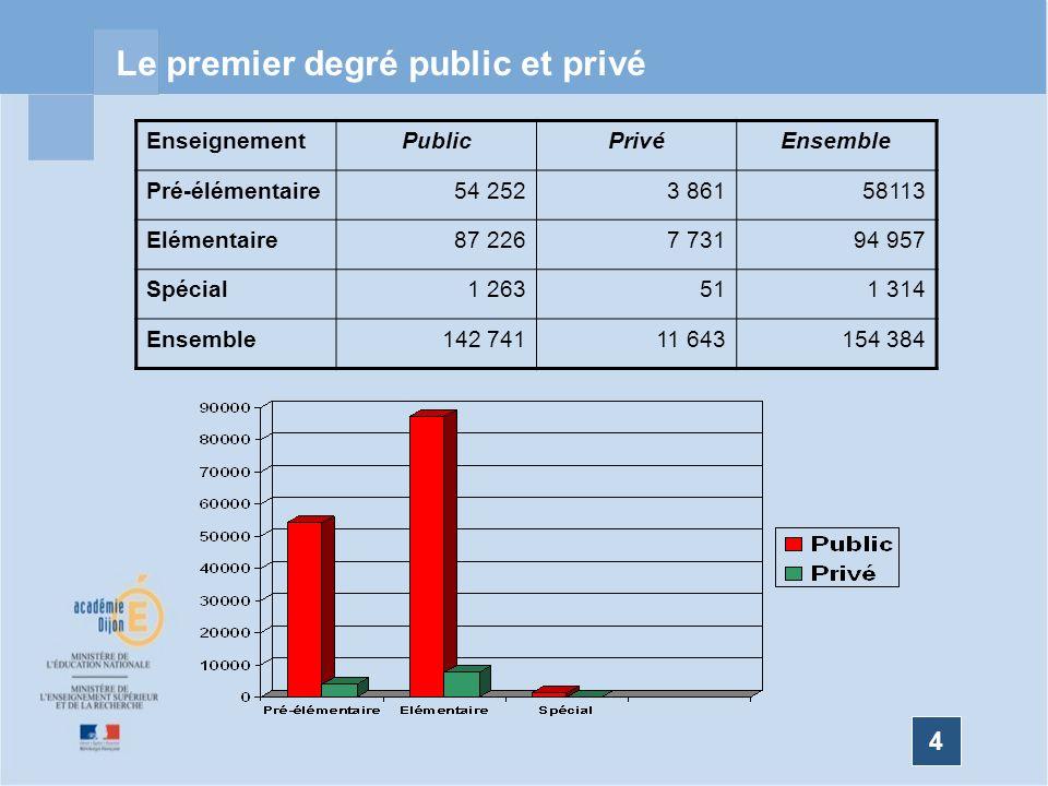 4 Le premier degré public et privé EnseignementPublicPrivéEnsemble Pré-élémentaire54 2523 86158113 Elémentaire87 2267 73194 957 Spécial1 263511 314 Ensemble142 74111 643154 384