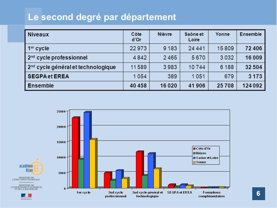 6 Le second degré par département 6 Niveaux Côte dOr NièvreSaône et Loire YonneEnsemble 1 er cycle22 9739 18324 44115 80972 406 2 nd cycle professionn