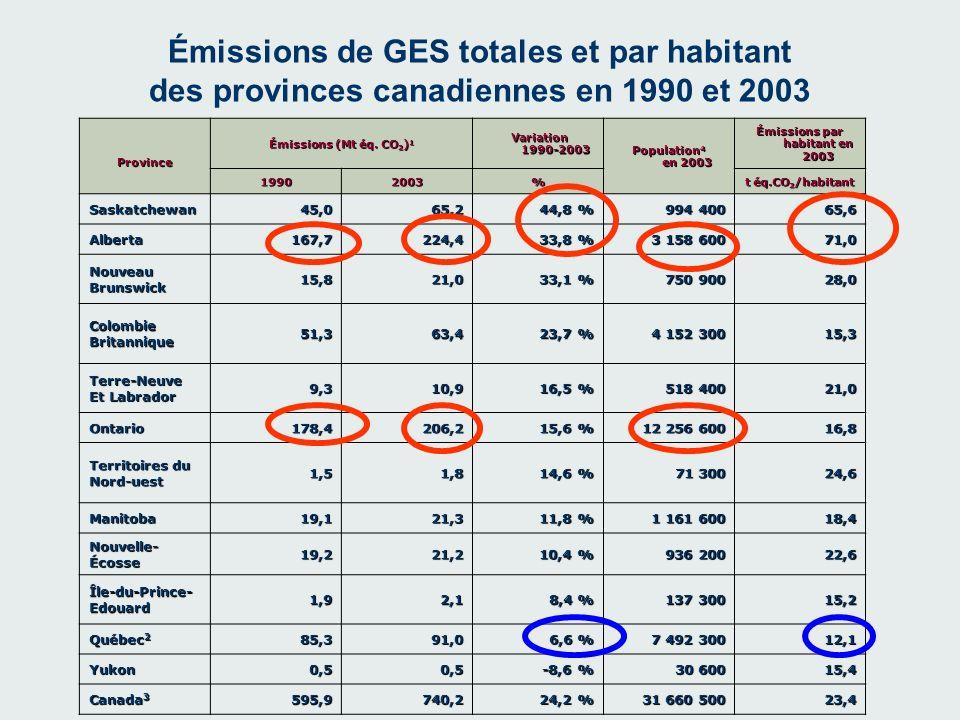 Émissions de GES totales et par habitant des provinces canadiennes en 1990 et 2003 Province Émissions (Mt éq. CO 2 ) 1 Variation 1990-2003 Variation 1