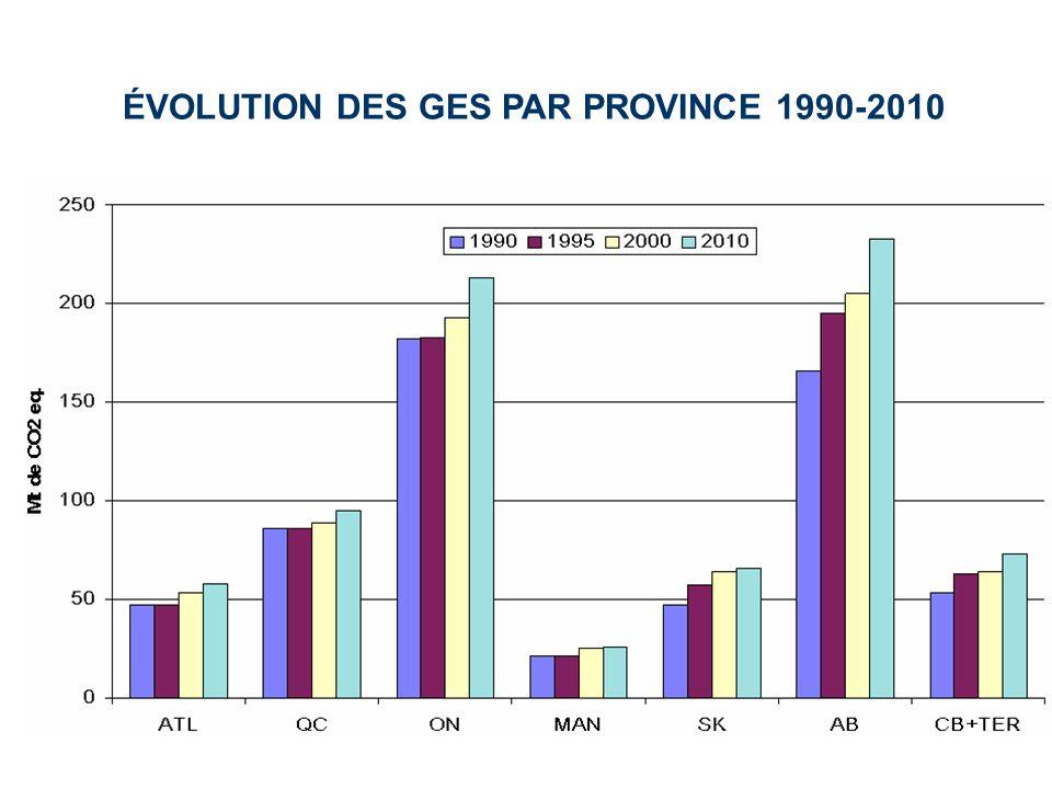 ÉVOLUTION DES GES PAR PROVINCE 1990-2010