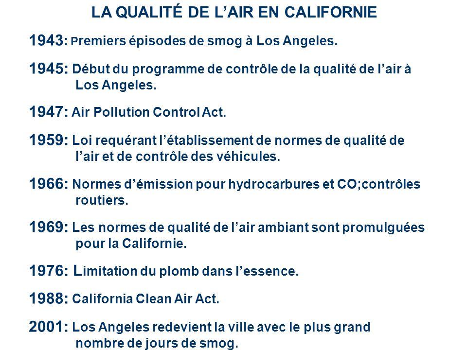 LA QUALITÉ DE LAIR EN CALIFORNIE 1943 : P remiers épisodes de smog à Los Angeles. 1945: Début du programme de contrôle de la qualité de lair à Los Ang