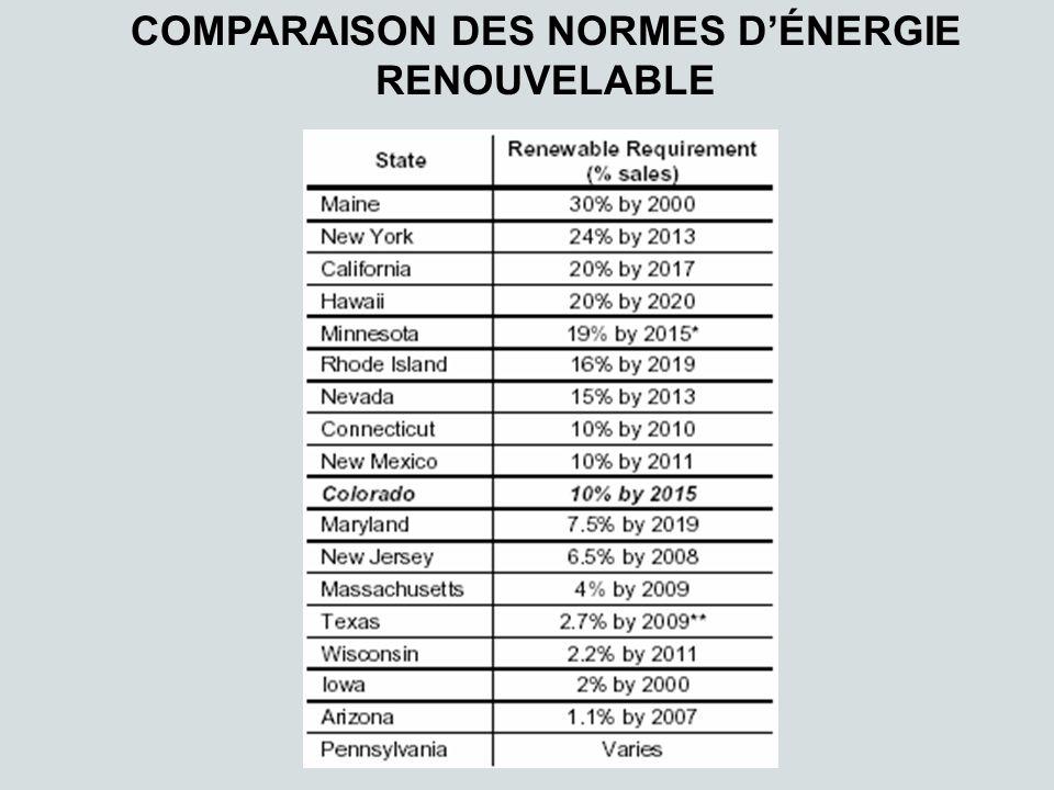 COMPARAISON DES NORMES DÉNERGIE RENOUVELABLE