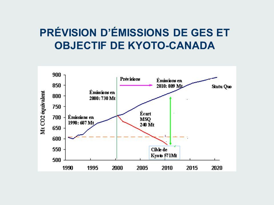 PRÉVISION DÉMISSIONS DE GES ET OBJECTIF DE KYOTO-CANADA