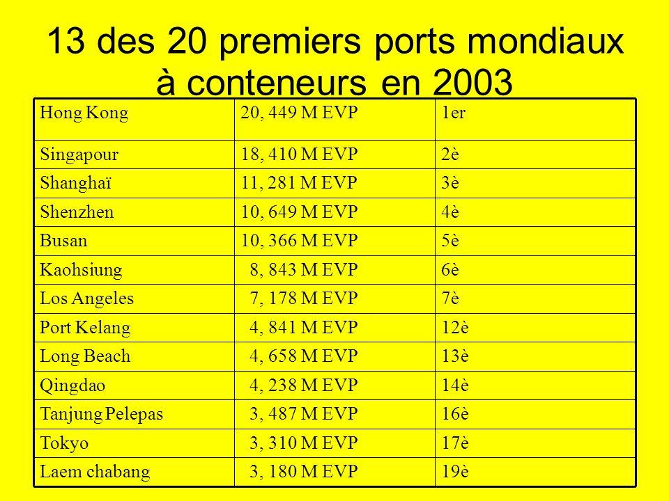 13 des 20 premiers ports mondiaux à conteneurs en 2003 19è 3, 180 M EVPLaem chabang 17è 3, 310 M EVPTokyo 16è 3, 487 M EVPTanjung Pelepas 14è 4, 238 M EVPQingdao 13è 4, 658 M EVPLong Beach 12è 4, 841 M EVPPort Kelang 7è 7, 178 M EVPLos Angeles 6è 8, 843 M EVPKaohsiung 5è10, 366 M EVPBusan 4è10, 649 M EVPShenzhen 3è11, 281 M EVPShanghaï 2è18, 410 M EVPSingapour 1er20, 449 M EVPHong Kong