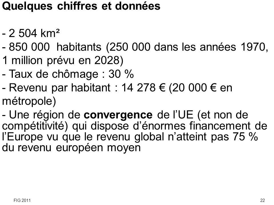 Quelques chiffres et données - 2 504 km² - 850 000 habitants (250 000 dans les années 1970, 1 million prévu en 2028) - Taux de chômage : 30 % - Revenu
