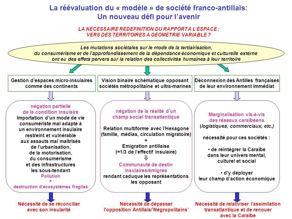 La réévaluation du « modèle » de société franco-antillais: Un nouveau défi pour lavenir LA NECESSAIRE REDEFINITION DU RAPPORT A LESPACE : VERS DES TERRITOIRES A GEOMETRIE VARIABLE .