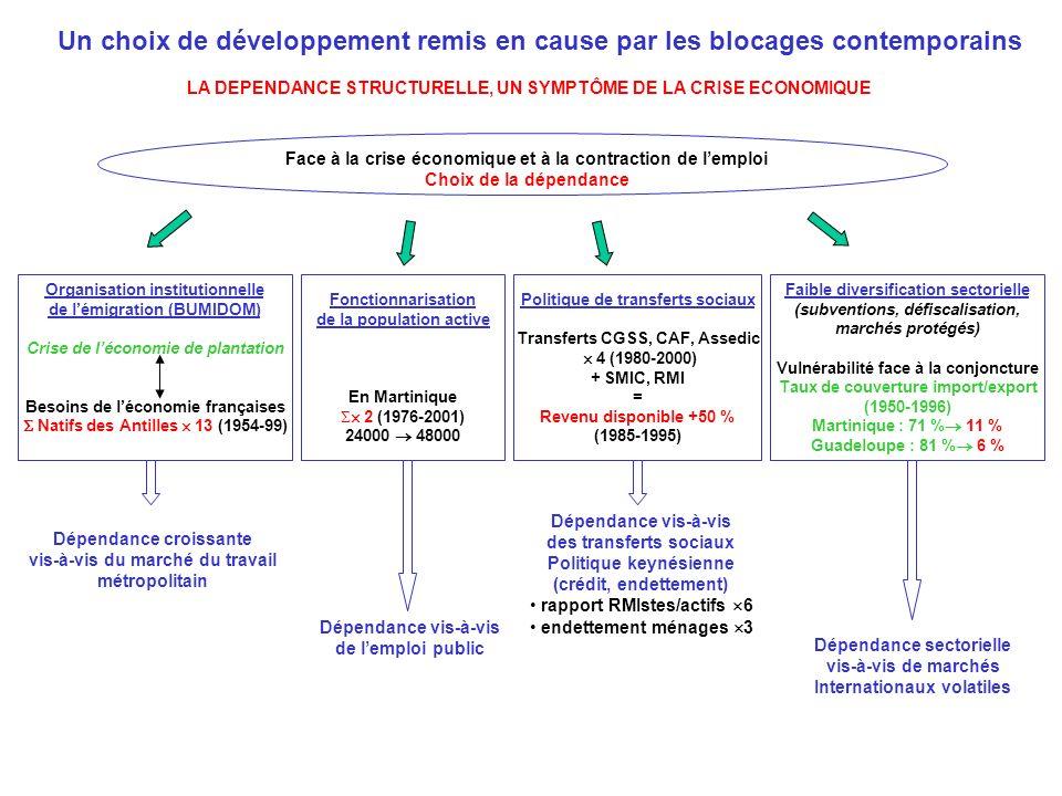Un choix de développement remis en cause par les blocages contemporains LA DEPENDANCE STRUCTURELLE, UN SYMPTÔME DE LA CRISE ECONOMIQUE Organisation institutionnelle de lémigration (BUMIDOM) Crise de léconomie de plantation Besoins de léconomie françaises Natifs des Antilles 13 (1954-99) Politique de transferts sociaux Transferts CGSS, CAF, Assedic 4 (1980-2000) + SMIC, RMI = Revenu disponible +50 % (1985-1995) Fonctionnarisation de la population active En Martinique 2 (1976-2001) 24000 48000 Face à la crise économique et à la contraction de lemploi Choix de la dépendance Faible diversification sectorielle (subventions, défiscalisation, marchés protégés) Vulnérabilité face à la conjoncture Taux de couverture import/export (1950-1996) Martinique : 71 % 11 % Guadeloupe : 81 % 6 % Dépendance croissante vis-à-vis du marché du travail métropolitain Dépendance vis-à-vis de lemploi public Dépendance vis-à-vis des transferts sociaux Politique keynésienne (crédit, endettement) rapport RMIstes/actifs 6 endettement ménages 3 Dépendance sectorielle vis-à-vis de marchés Internationaux volatiles
