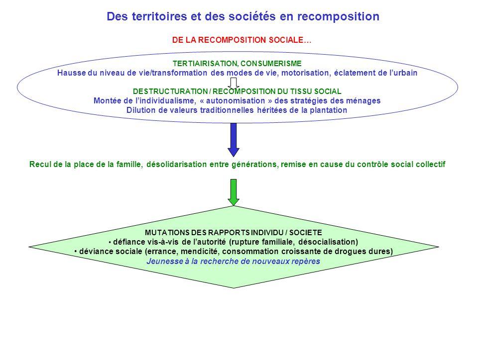 Des territoires et des sociétés en recomposition DE LA RECOMPOSITION SOCIALE… TERTIAIRISATION, CONSUMERISME Hausse du niveau de vie/transformation des modes de vie, motorisation, éclatement de lurbain DESTRUCTURATION / RECOMPOSITION DU TISSU SOCIAL Montée de lindividualisme, « autonomisation » des stratégies des ménages Dilution de valeurs traditionnelles héritées de la plantation Recul de la place de la famille, désolidarisation entre générations, remise en cause du contrôle social collectif MUTATIONS DES RAPPORTS INDIVIDU / SOCIETE défiance vis-à-vis de lautorité (rupture familiale, désocialisation) déviance sociale (errance, mendicité, consommation croissante de drogues dures) Jeunesse à la recherche de nouveaux repères