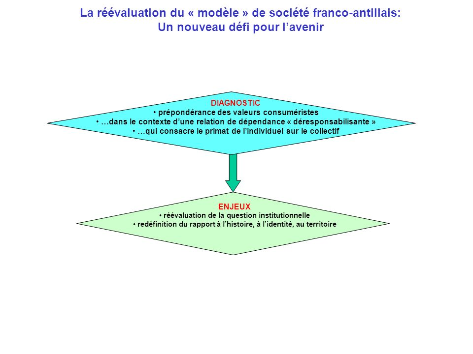 La réévaluation du « modèle » de société franco-antillais: Un nouveau défi pour lavenir DIAGNOSTIC prépondérance des valeurs consuméristes …dans le contexte dune relation de dépendance « déresponsabilisante » …qui consacre le primat de lindividuel sur le collectif ENJEUX réévaluation de la question institutionnelle redéfinition du rapport à lhistoire, à lidentité, au territoire