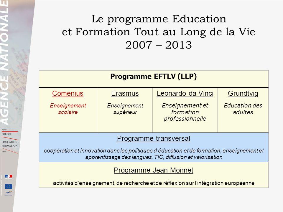 Programme EFTLV (LLP) Comenius Enseignement scolaire Erasmus Enseignement supérieur Leonardo da Vinci Enseignement et formation professionnelle Grundt