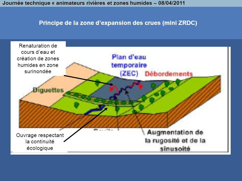 Principe de la zone dexpansion des crues (mini ZRDC) Journée technique « animateurs rivières et zones humides – 08/04/2011 Ouvrage respectant la conti