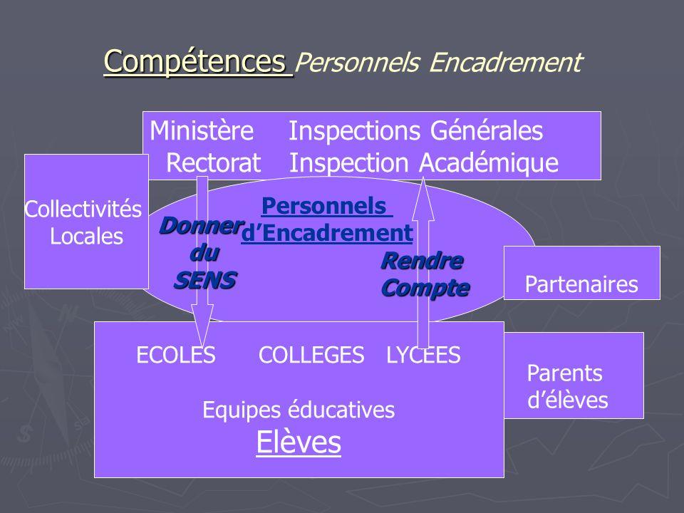 Compétences Compétences Personnels Encadrement Ministère Inspections Générales Rectorat Inspection Académique Parents délèves Partenaires Collectivité