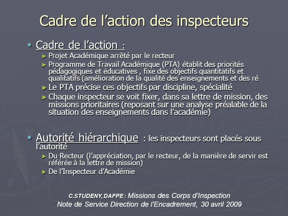 Cadre de laction des inspecteurs Cadre de laction : Cadre de laction : Projet Académique arrêté par le recteur Projet Académique arrêté par le recteur