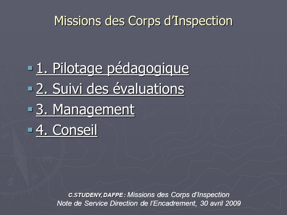 Missions des Corps dInspection 1. Pilotage pédagogique 1. Pilotage pédagogique 2. Suivi des évaluations 2. Suivi des évaluations 3. Management 3. Mana