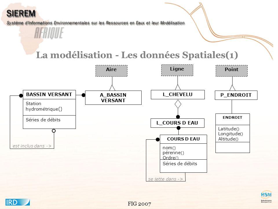 FIG 2007 La modélisation - Les données Spatiales(2) Aire A_U.Pedologie U.Pedologie Pedologie valeur() Aire A_U.Vegetation U.