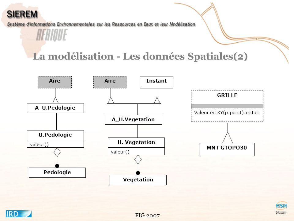FIG 2007 La modélisation - Le diagramme dobjet général