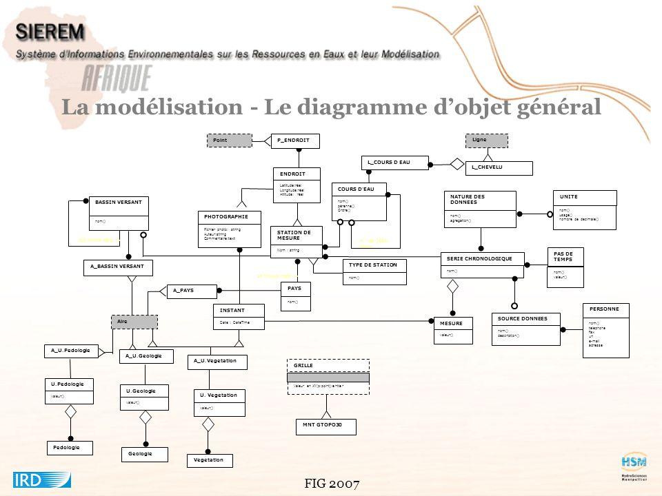 FIG 2007 Conception - Identification des sous-systèmes Gestion des données chronologiques saisie, visualisation, inventaire extraction.
