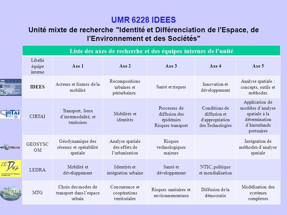Liste des axes de recherche et des équipes internes de lunité Libellé équipe interne Axe 1Axe 2Axe 3Axe 4Axe 5 IDEES Acteurs et formes de la mobilité