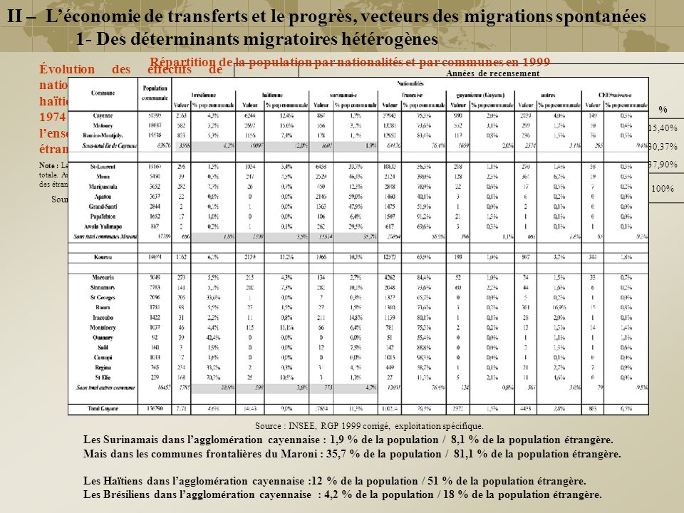 II – Léconomie de transferts et le progrès, vecteurs des migrations spontanées 1- Des déterminants migratoires hétérogènes Nationalités Années de rece