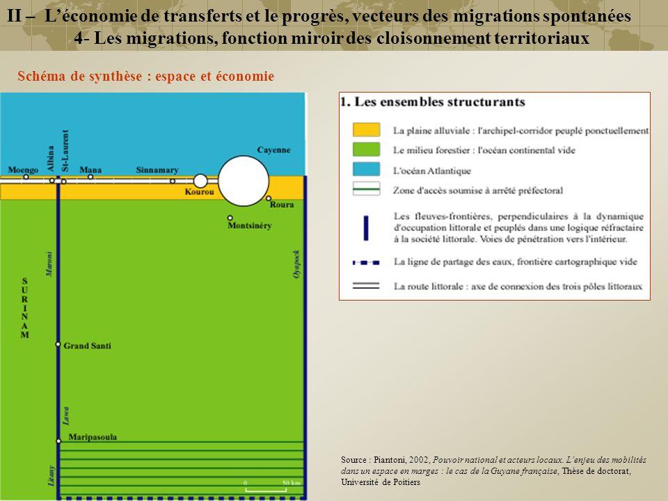 Schéma de synthèse : espace et économie II – Léconomie de transferts et le progrès, vecteurs des migrations spontanées 4- Les migrations, fonction mir
