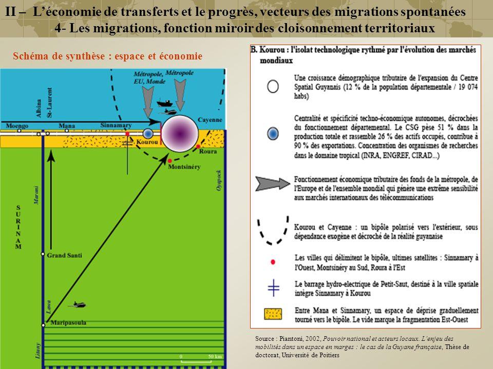 II – Léconomie de transferts et le progrès, vecteurs des migrations spontanées 4- Les migrations, fonction miroir des cloisonnement territoriaux Schém
