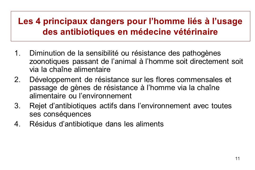 11 Les 4 principaux dangers pour lhomme liés à lusage des antibiotiques en médecine vétérinaire 1.Diminution de la sensibilité ou résistance des patho