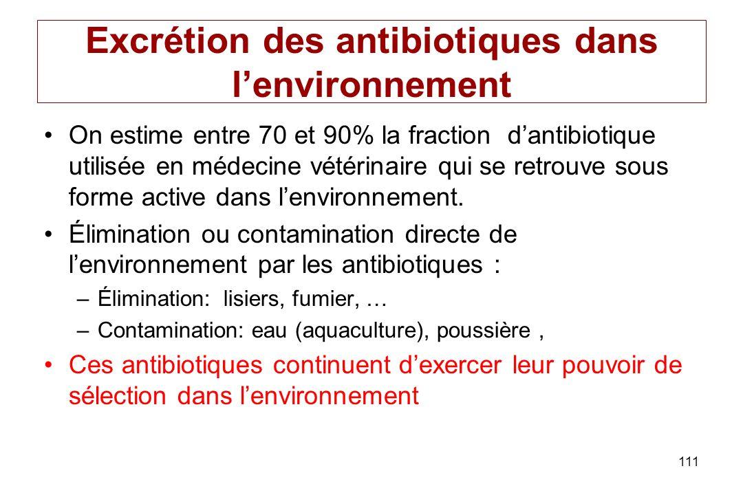 111 Excrétion des antibiotiques dans lenvironnement On estime entre 70 et 90% la fraction dantibiotique utilisée en médecine vétérinaire qui se retrou