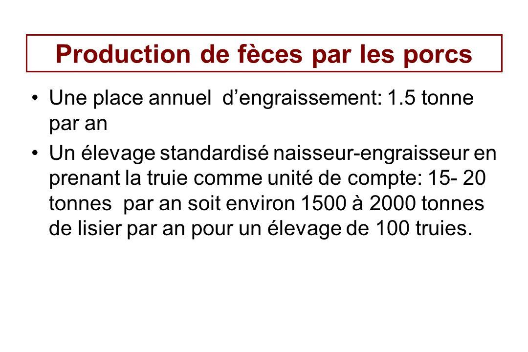 Production de fèces par les porcs Une place annuel dengraissement: 1.5 tonne par an Un élevage standardisé naisseur-engraisseur en prenant la truie co