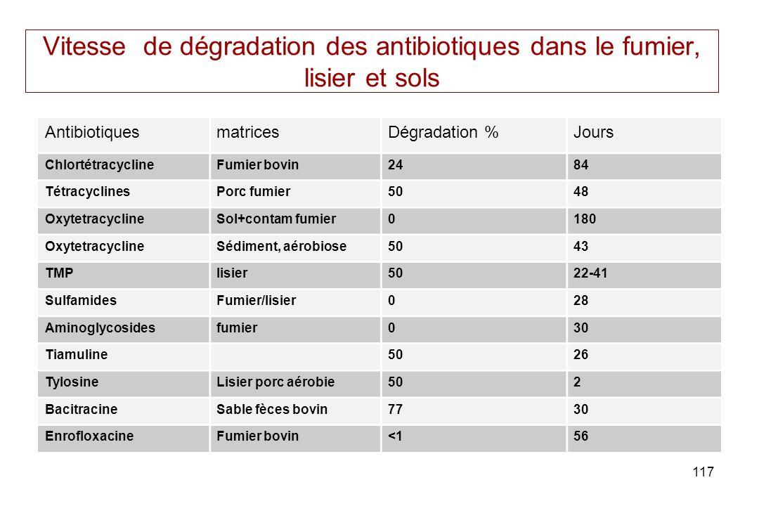 117 Vitesse de dégradation des antibiotiques dans le fumier, lisier et sols AntibiotiquesmatricesDégradation %Jours ChlortétracyclineFumier bovin2484