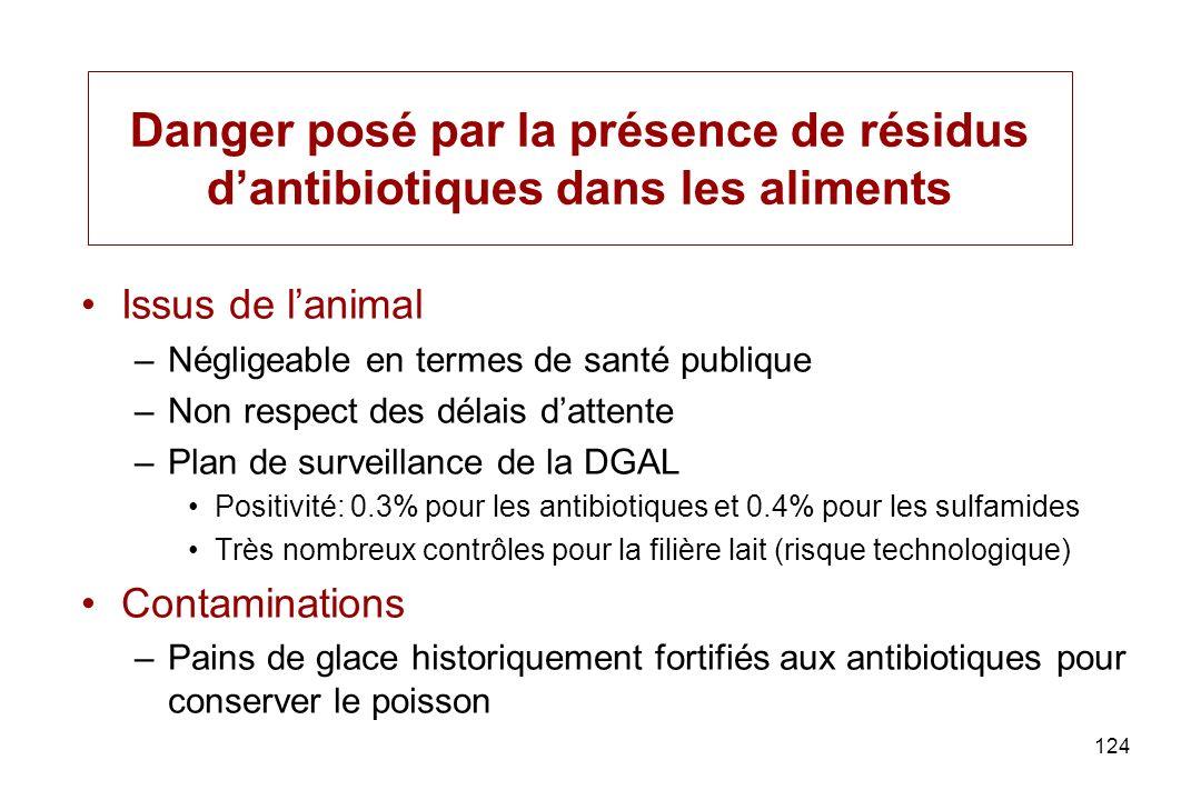 124 Danger posé par la présence de résidus dantibiotiques dans les aliments Issus de lanimal –Négligeable en termes de santé publique –Non respect des