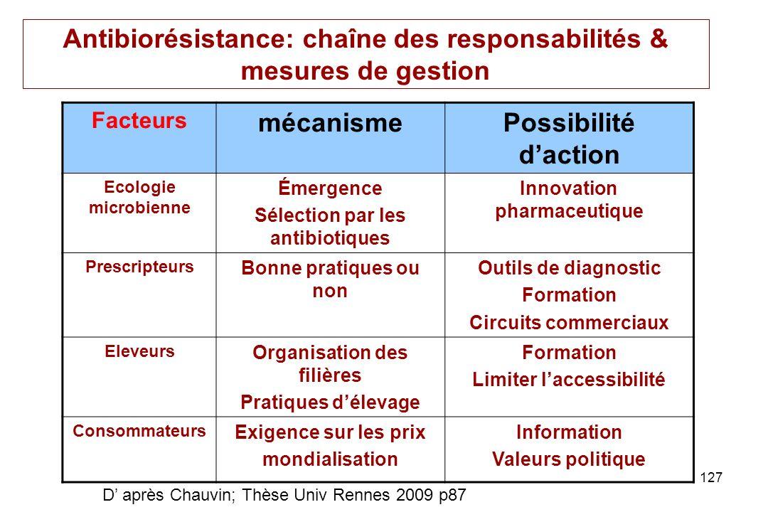 127 Antibiorésistance: chaîne des responsabilités & mesures de gestion Facteurs mécanismePossibilité daction Ecologie microbienne Émergence Sélection