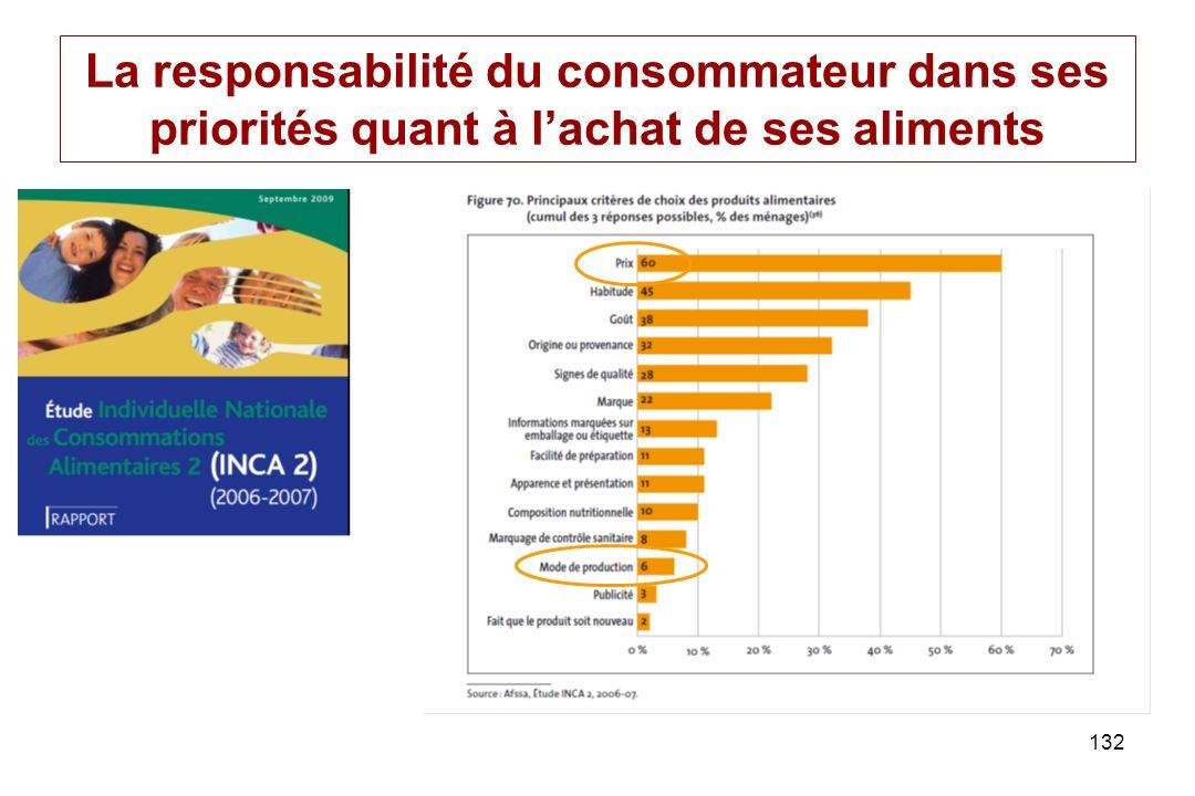 132 La responsabilité du consommateur dans ses priorités quant à lachat de ses aliments