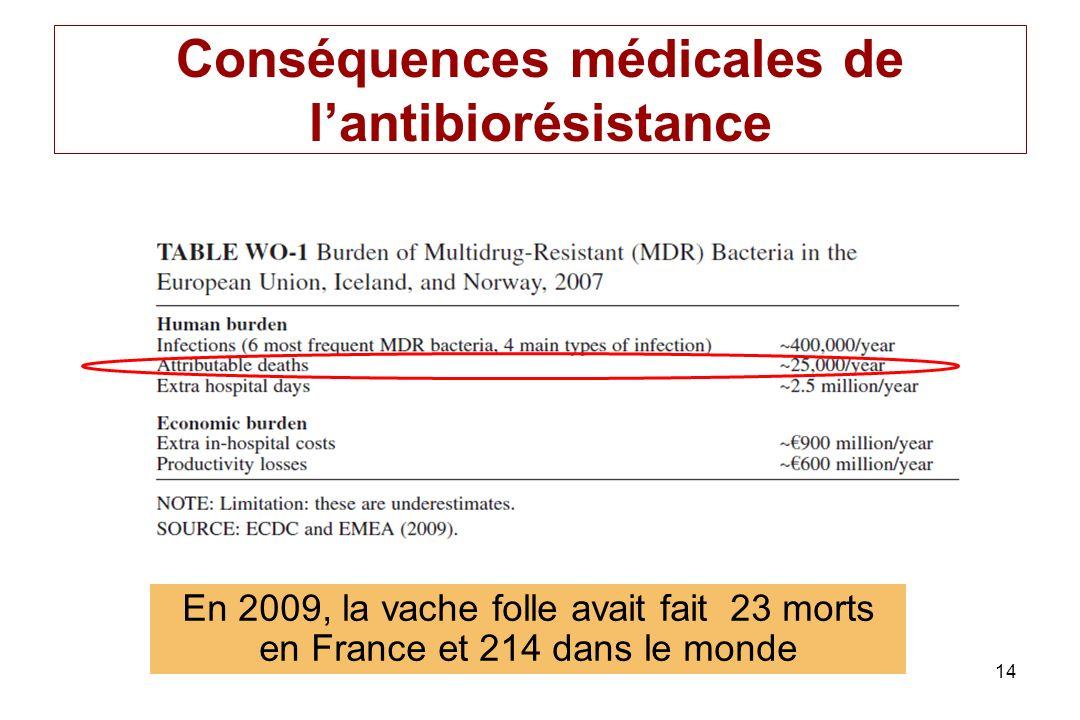 14 Conséquences médicales de lantibiorésistance En 2009, la vache folle avait fait 23 morts en France et 214 dans le monde