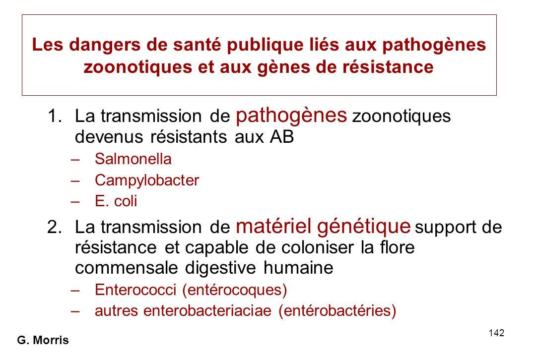 142 Les dangers de santé publique liés aux pathogènes zoonotiques et aux gènes de résistance 1.La transmission de pathogènes zoonotiques devenus résis