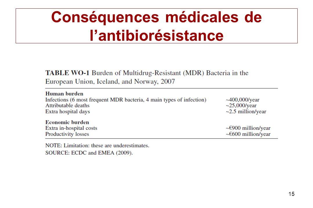 15 Conséquences médicales de lantibiorésistance
