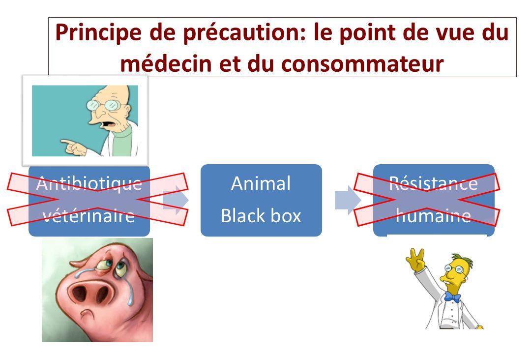 Principe de précaution: le point de vue du médecin et du consommateur Antibiotique vétérinaire Animal Black box Résistance humaine
