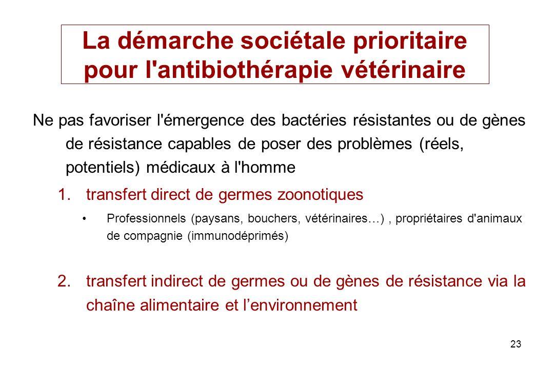 23 La démarche sociétale prioritaire pour l'antibiothérapie vétérinaire Ne pas favoriser l'émergence des bactéries résistantes ou de gènes de résistan