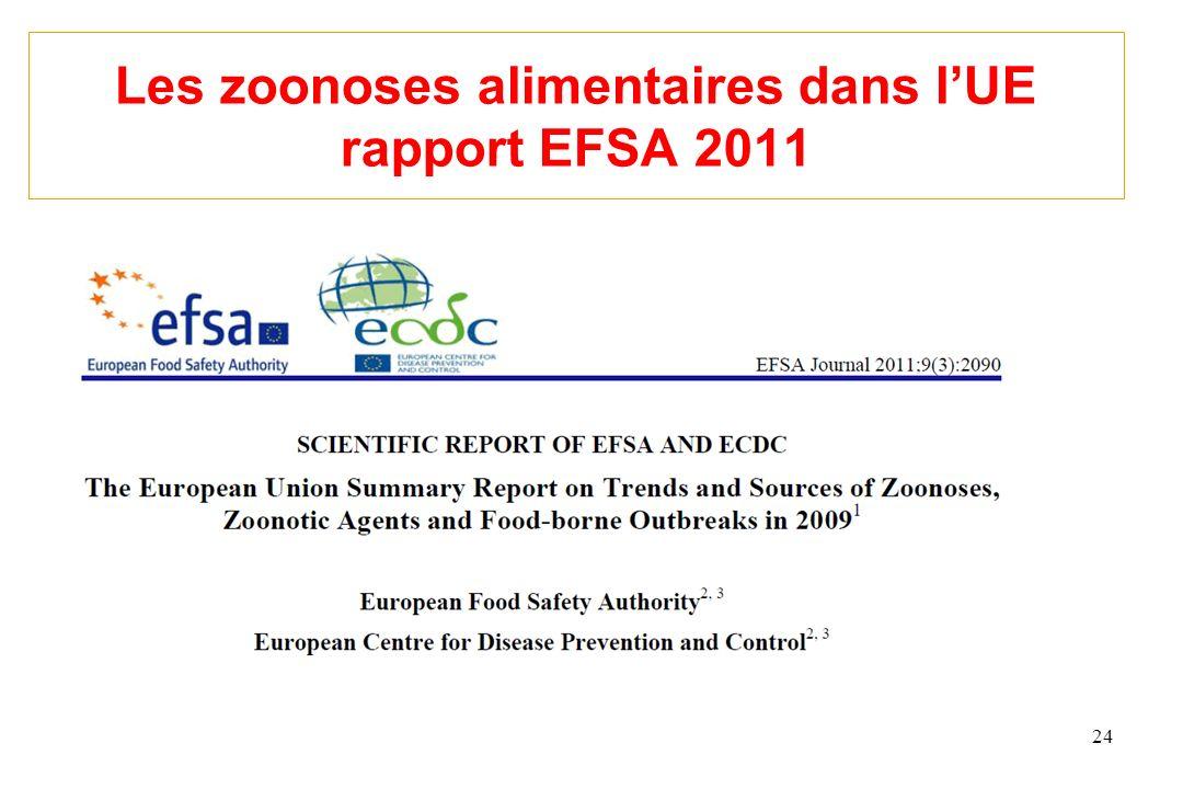 Les zoonoses alimentaires dans lUE rapport EFSA 2011 24