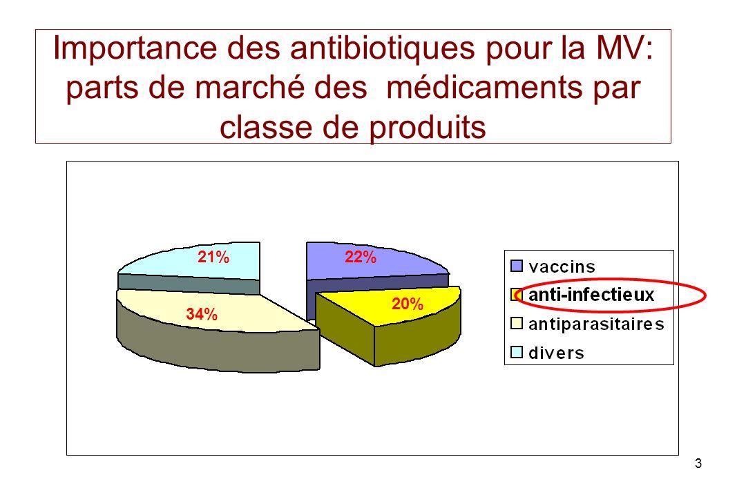 3 Importance des antibiotiques pour la MV: parts de marché des médicaments par classe de produits 22% 20% 34% 21%