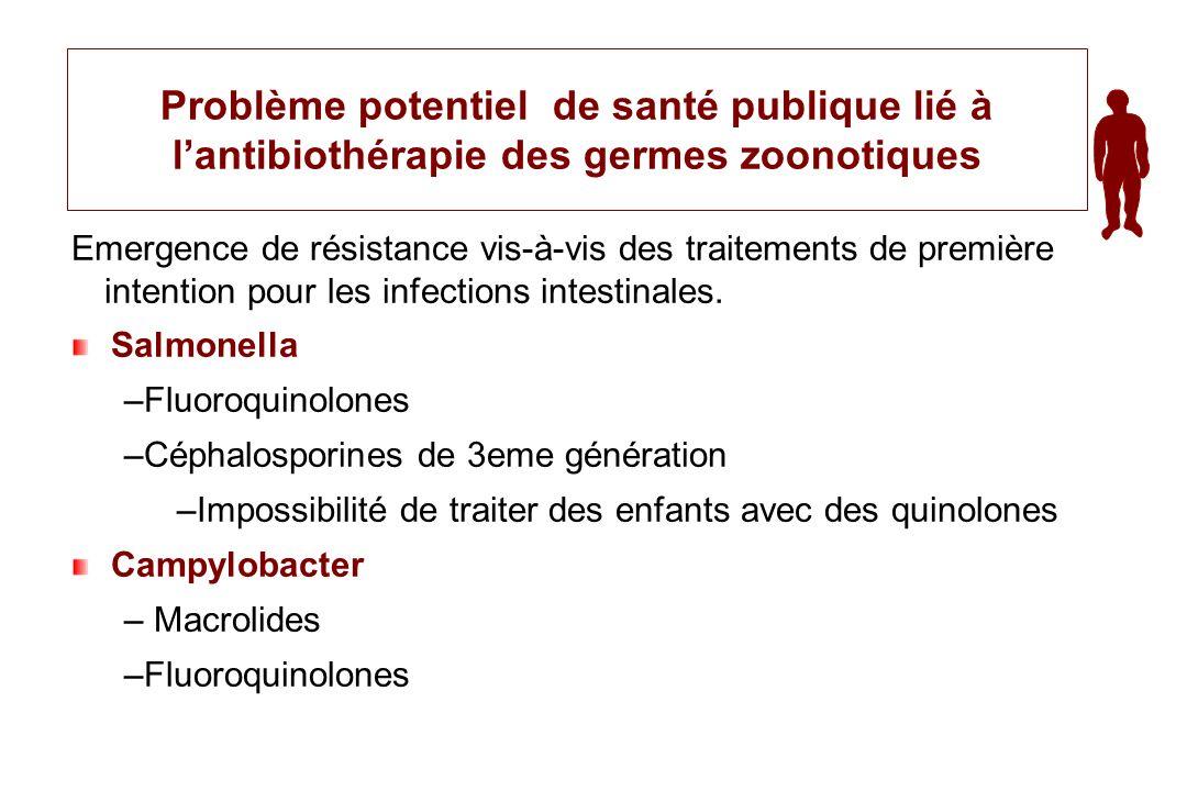 Problème potentiel de santé publique lié à lantibiothérapie des germes zoonotiques Emergence de résistance vis-à-vis des traitements de première inten
