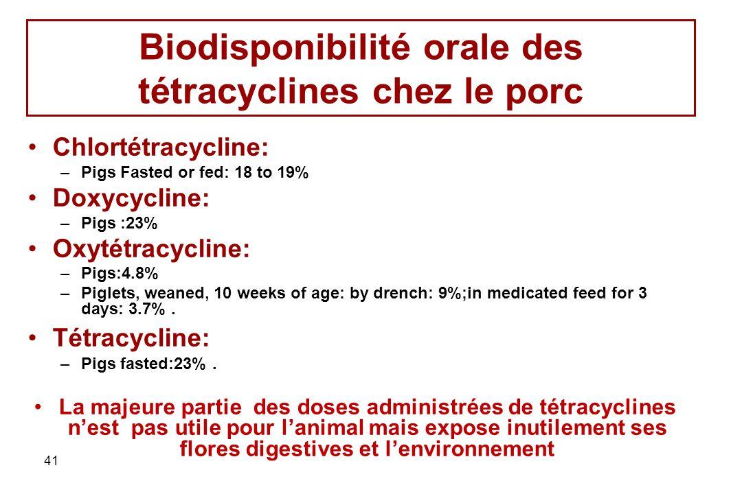 41 Biodisponibilité orale des tétracyclines chez le porc Chlortétracycline: –Pigs Fasted or fed: 18 to 19% Doxycycline: –Pigs :23% Oxytétracycline: –P