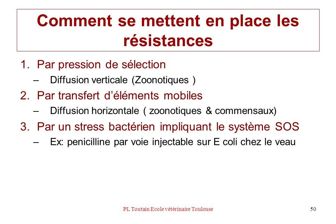 Comment se mettent en place les résistances 1.Par pression de sélection –Diffusion verticale (Zoonotiques ) 2.Par transfert déléments mobiles –Diffusi